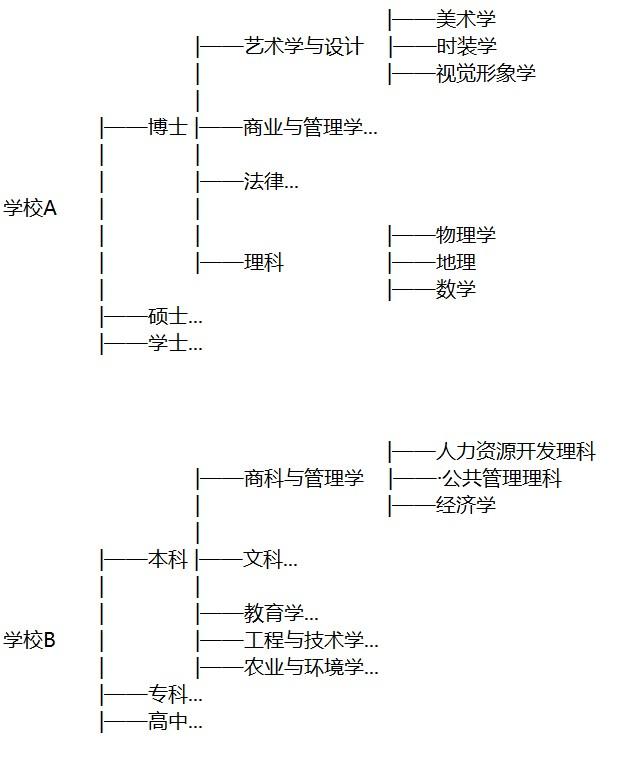 请教关于树形结构数据表的字段如何设计?